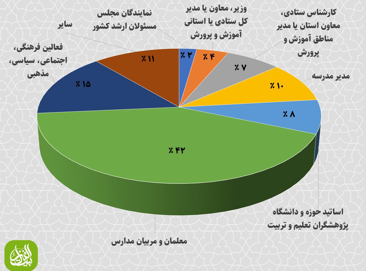 پراکندگی نقش شرکتکنندگان در نظرسنجی